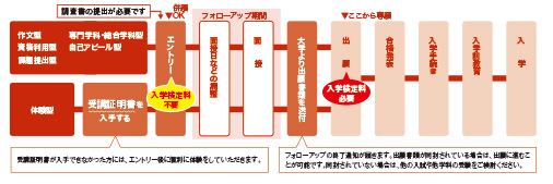 総合型選抜入試